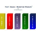 Präsentationstechnik mit dem  Fünf-Säulen-Modell der Rhetorik